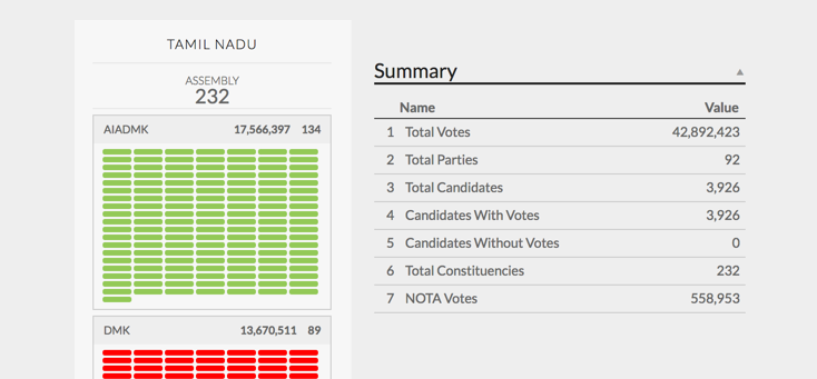 tamil nadu election results 2016 india60